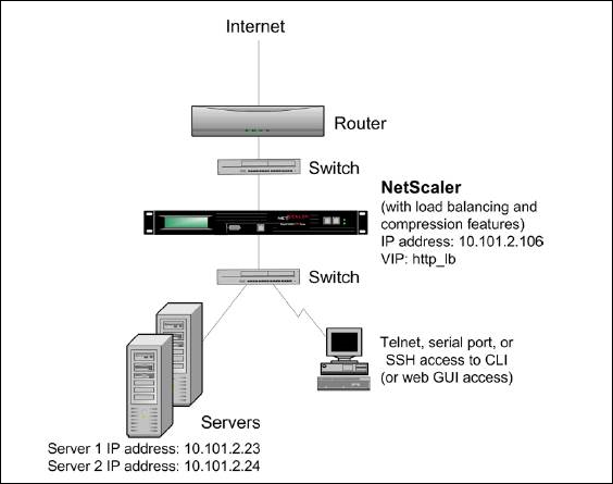 How to Configure NetScaler HTTP Compression