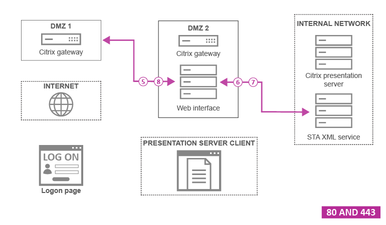 Required Ports for Citrix NetScaler Gateway in DMZ Setup