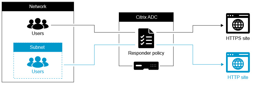 Configure NetScaler Responder Policy to Redirect HTTP to
