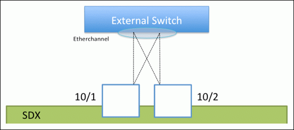 Link Aggregation on a NetScaler SDX Appliance