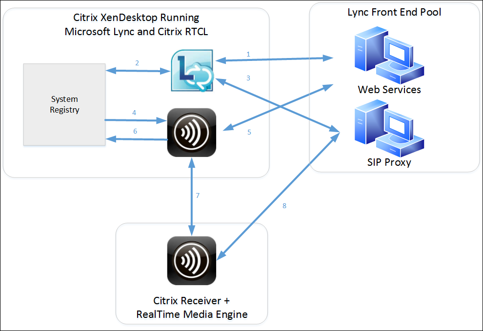 Automating Sign-On with the HDX RealTime Optimization Pack 1 8
