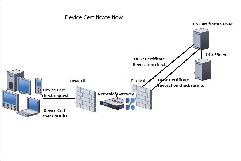OCSP stapling – Intelligent Systems Monitoring