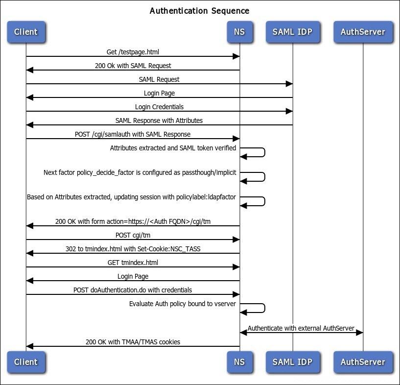 nFactor - SAML Followed by LDAP/Certificate Authentication