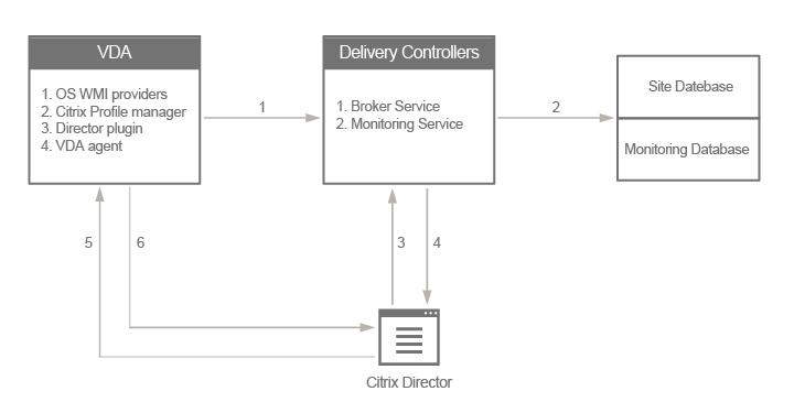 Average Logon Duration Data Missing In Citrix Director