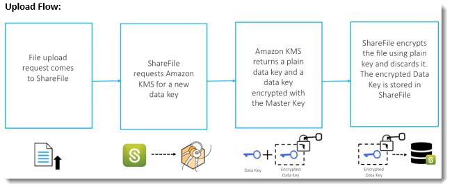 Customer Managed Encryption Keys for Cloud Storage