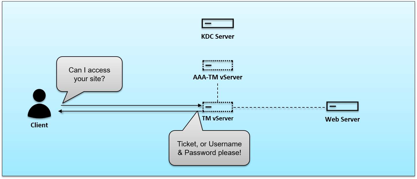 How does Negotiate authentication work on an AAA-TM vServer for