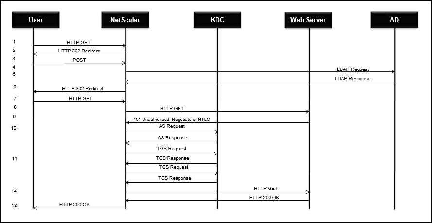 How does LDAP Authentication work with Kerberos