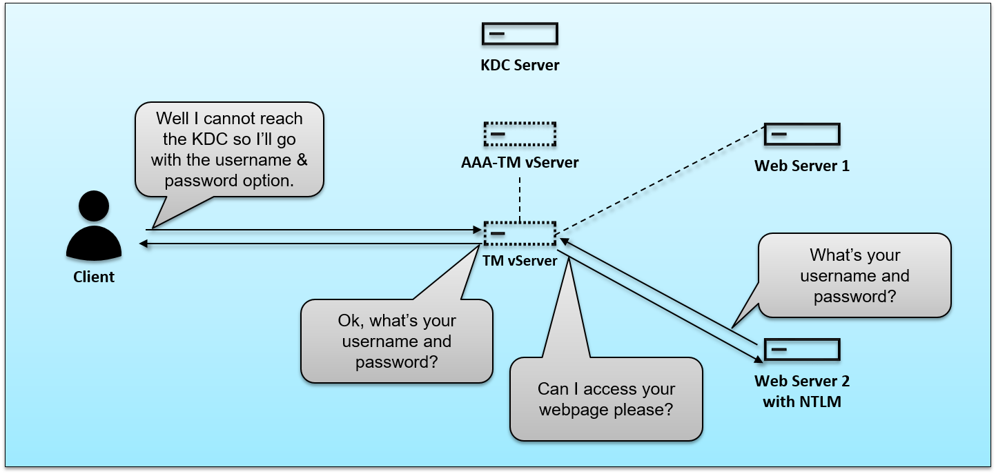 How does Negotiate authentication work on an AAA-TM vServer