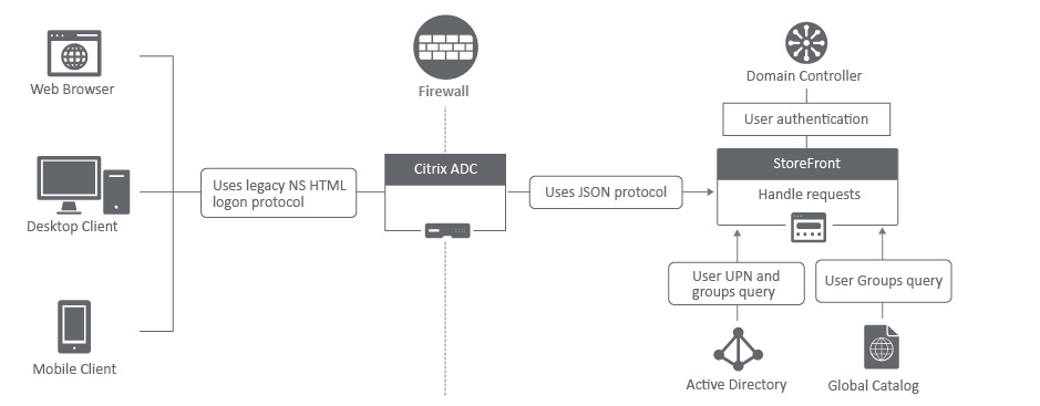 FAQ: Configuring Authentication at StoreFront using