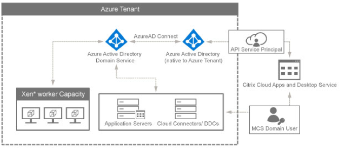 Azure Active Directory and Citrix XenApp and XenDesktop