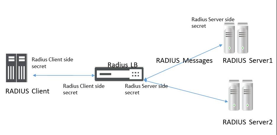 How to Add RADIUS Shared Secret in NetScaler for RADIUS