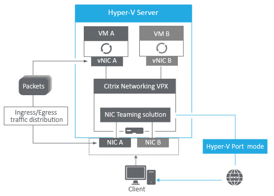 Load Balancing Algorithm Recommended for NetScaler Features