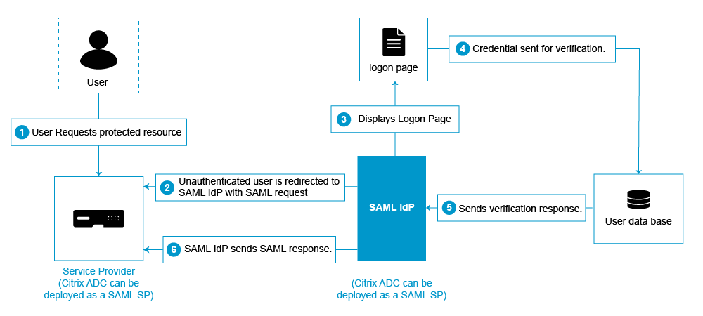 SUPPORT WIKI : SAML Integration with NetScaler