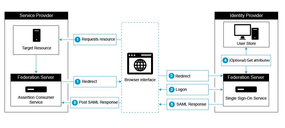 SUPPORT WIKI : SAML Integration with NetScaler