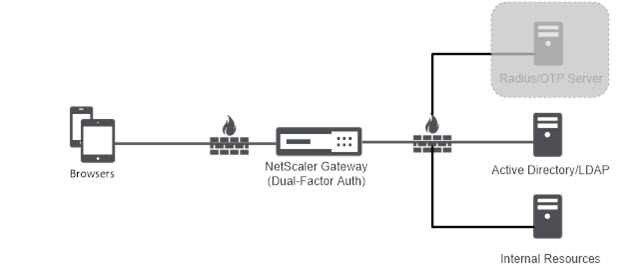 NetScaler One Time Password (OTP) Guide for Dual