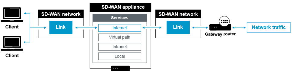 NetScaler SD-WAN Best Practices