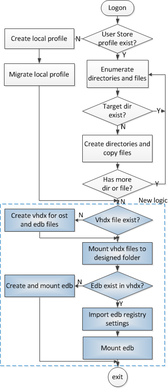Citrix Profile Management: VHDX-based Outlook cache and