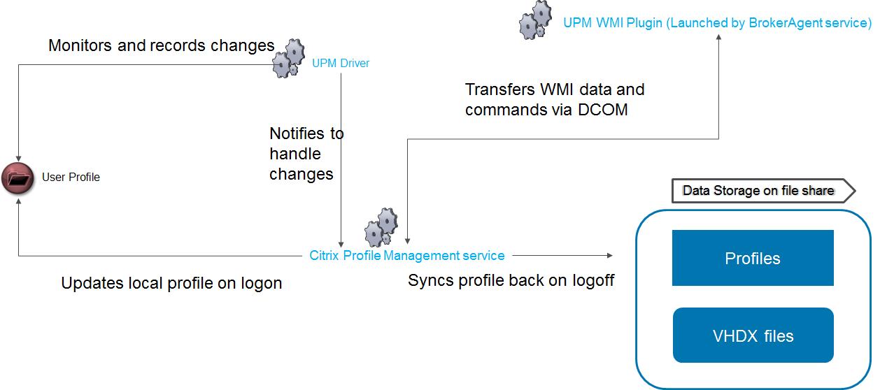 Citrix Profile Management: Troubleshooting Profile Containers