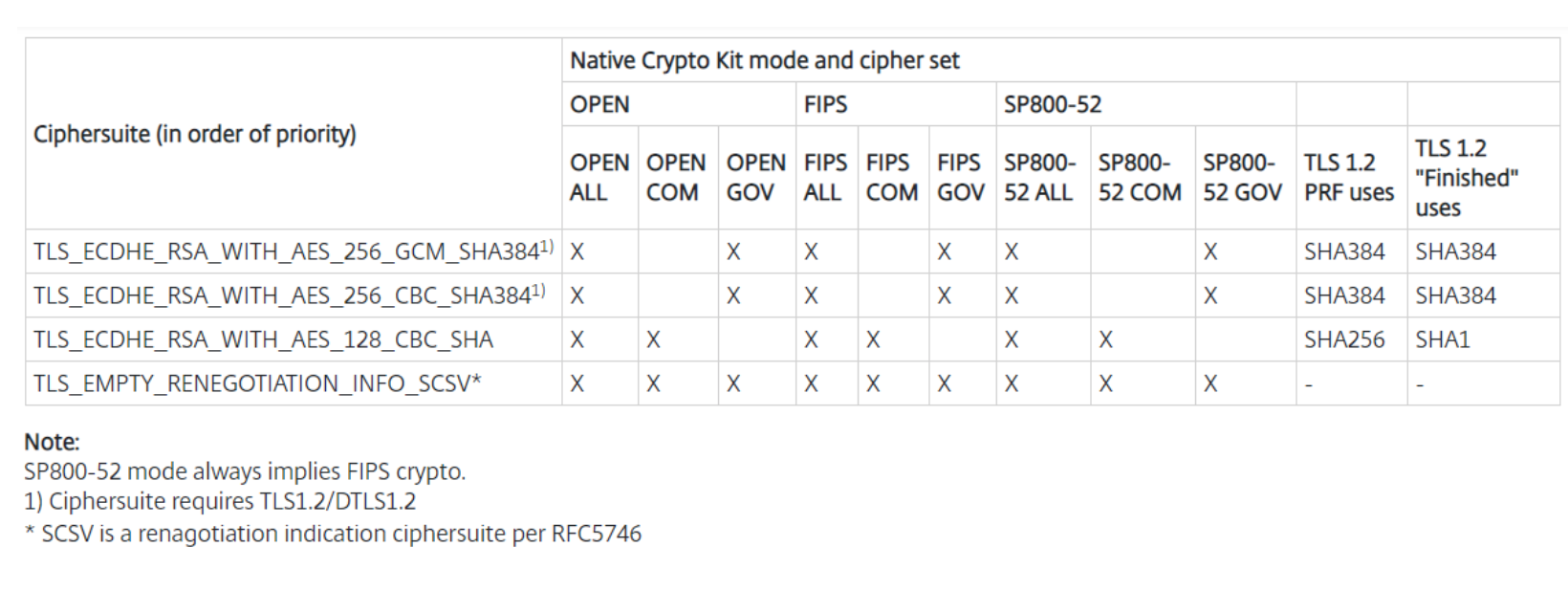 Overview of the Crypto Kit updates in Citrix Workspace 1904